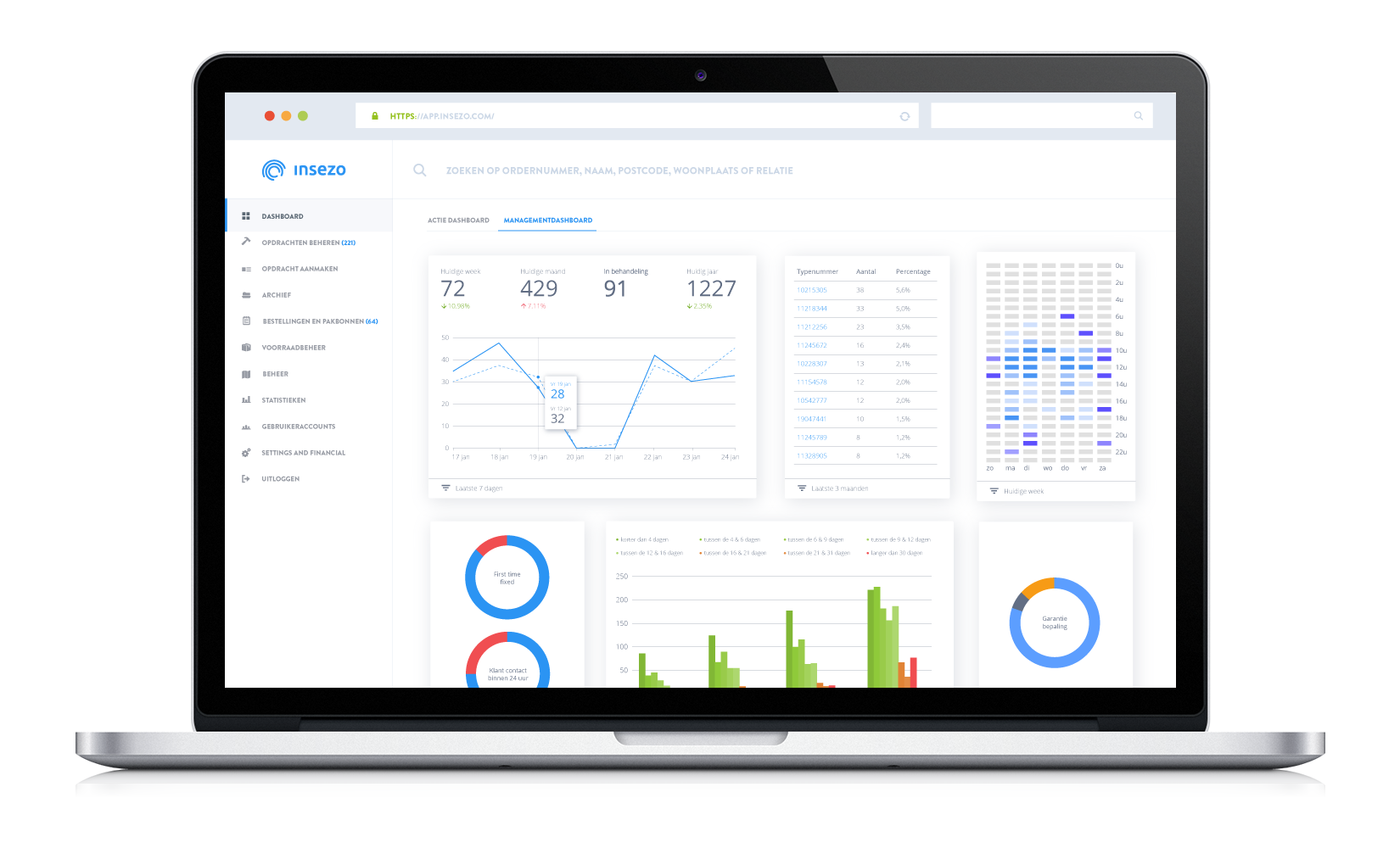 Management dashboard Insezo